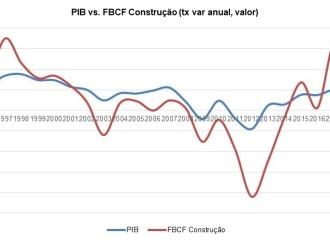 Protegido: Market Report: O Sector da Construção em Portugal