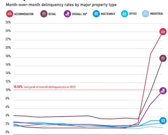 Mal-parado aumenta no imobiliário