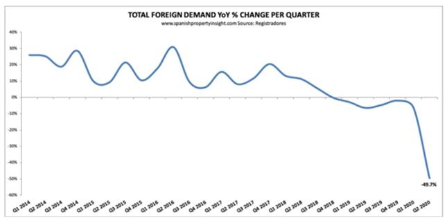 Casas vendidas a estrangeiros caiu 50%