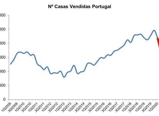 Venda de casas em Portugal caiu 23%