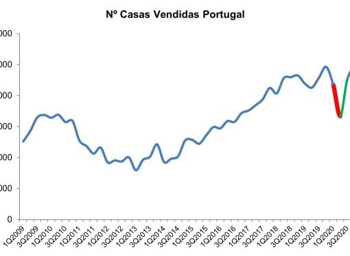 Venda de casas em Portugal caiu 5,3% em 2020
