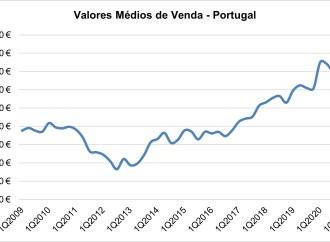 Habitação: preços mantêm-se em máximos