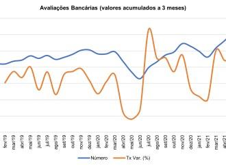 Avaliações bancárias quase duplicaram
