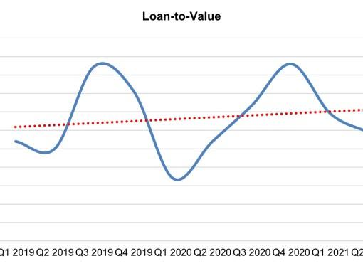 Crédito habitação não para de aumentar