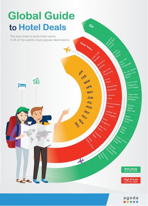 Agoda Best Times for Hotel Deals infographic