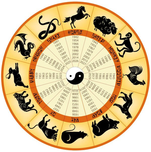 Chinese Zodiac Sign Wheel image by Powerofpositivity.com