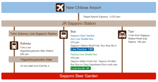 Map Guide to Sapporo Beer Museum