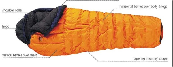 Features of the Sleeping Bags
