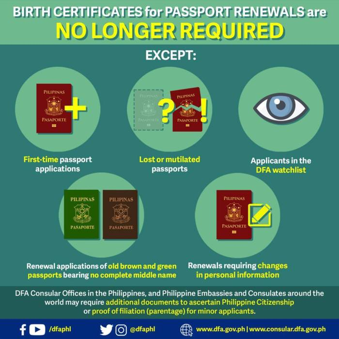 The DFA has removed the submission of birth certificates as a requirement for passport renewals