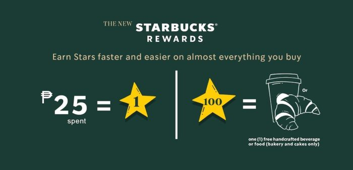 Get more of what you love with the new Starbucks Rewards