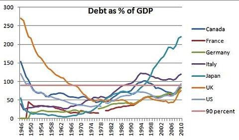 A prova dos nove. EUA, Europa e Japão ampliaram firmemente gasto público no pós-guerra -- e achataram a dívida do Estado