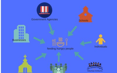 Understanding the Hunger Space: Part 1