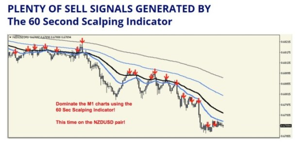 60 Sec Scalping Pip Extraction Perfection by William Tan Strategy Works