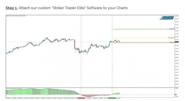 Strike Trader Elite Trading System by Trading Strategy Guides