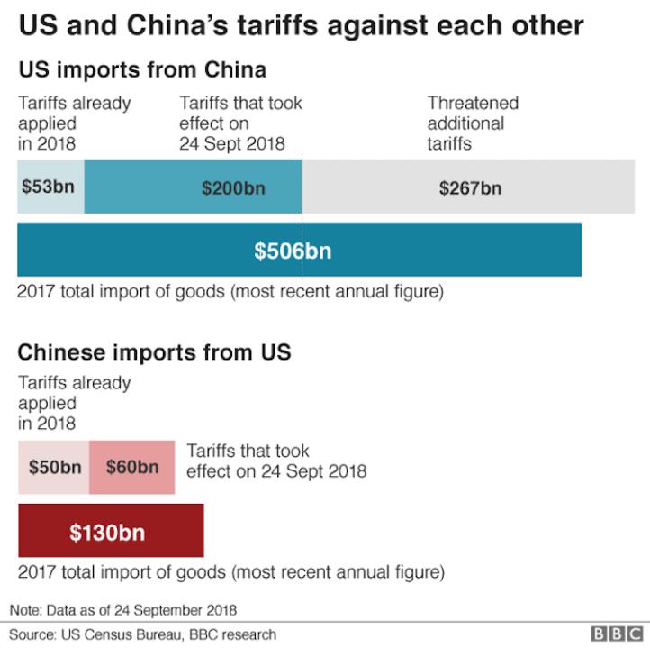 Outside insight US China trade