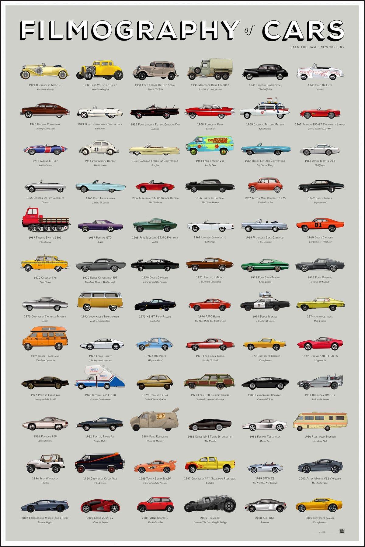 77 รถยนต์ที่โด่งดังเป็นตำนานในโลกภาพยนต์ ( Filmography of cars )