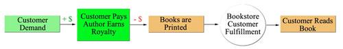 Demand-Driven Publishing Model