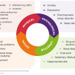 Preventing Stress Overload Using FasterEFT