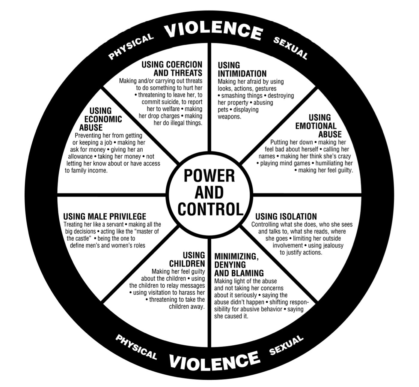 How To Recognize Domestic Abuse