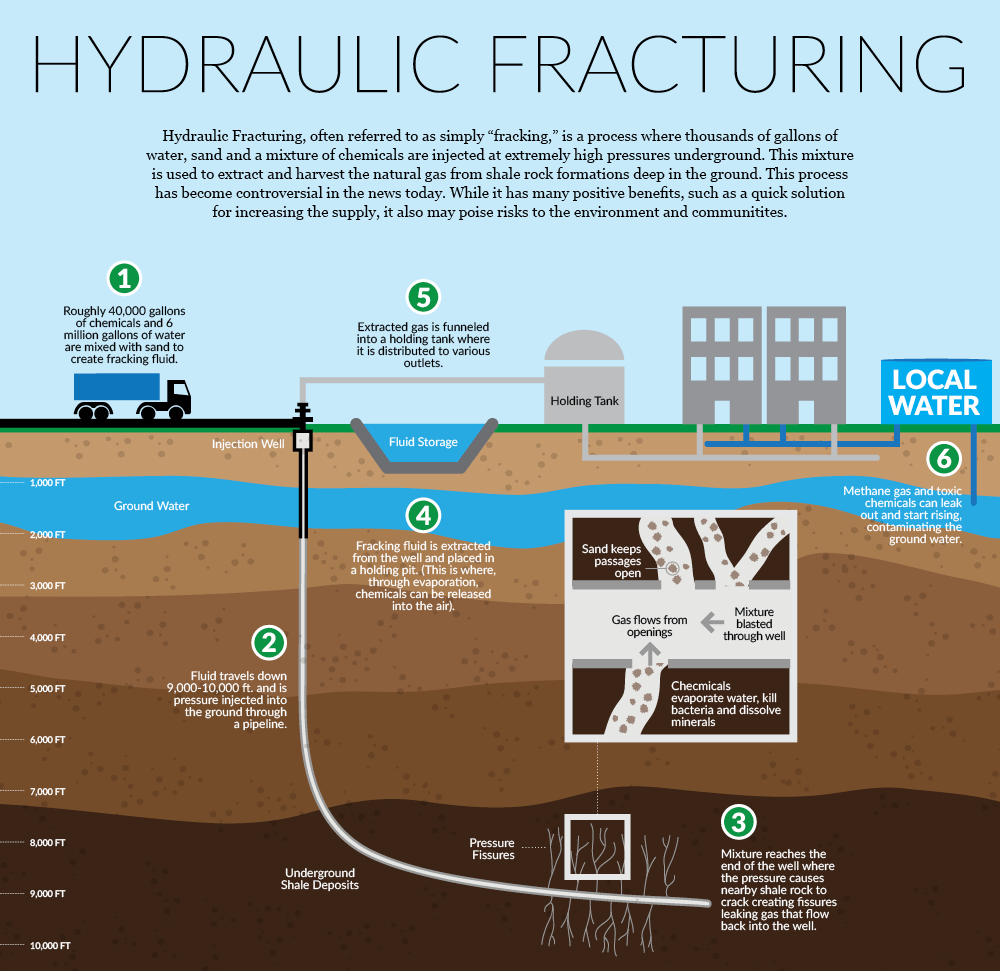 Hydraulic Fracturing Site Hd