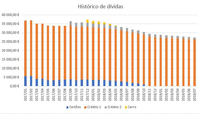 Evolução das dívidas - Julho de 2019