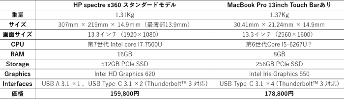 HP spectre x360 MacBook Pro 13inch比較表
