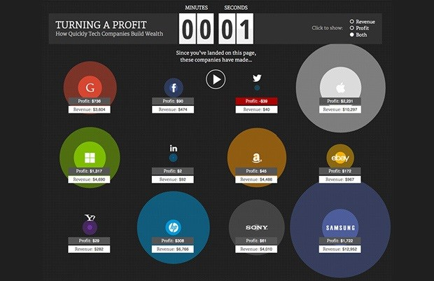 live-graphic-apple-makes-10000-dollars-a-second-1