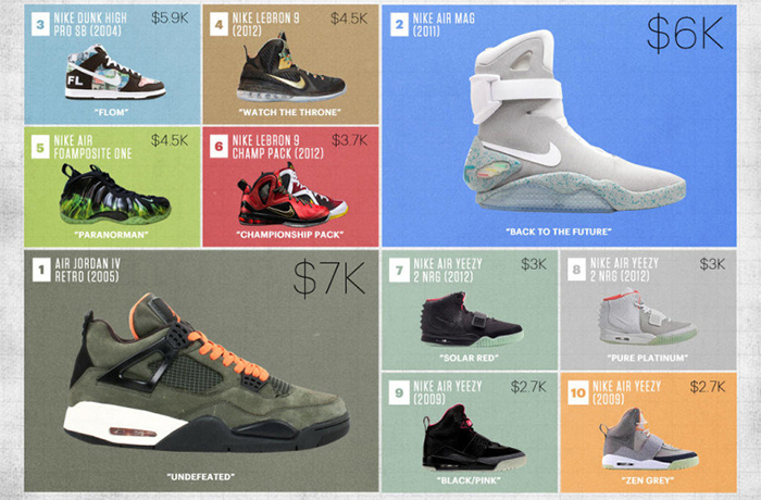 flight-club-charts-the-most-expensive-sneakers-since-2005-8