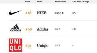 nike-adidas-brand-value