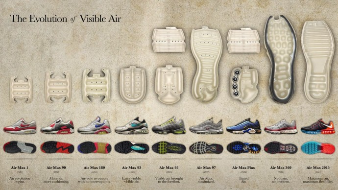 the-evolution-of-visible-air