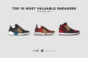 去年度美國球鞋市場交易額超過 10 億美元,最貴的 10 雙球鞋是誰?