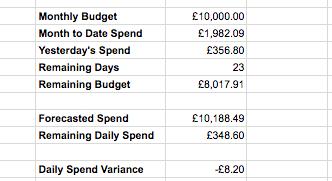 Google Ads Automated Budget Tracker Google Sheets