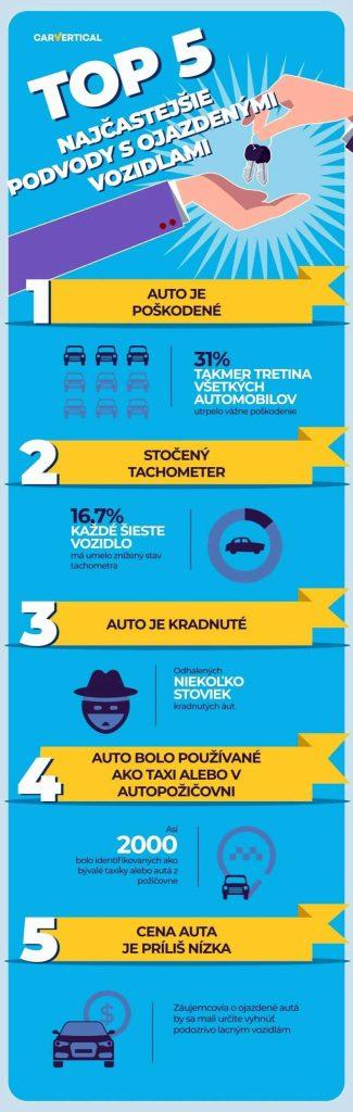 podvody pri predaji aut