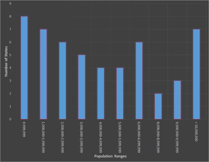 2013 Population Distribution