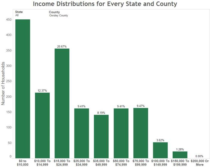 Income Distributions for Every State and County Owsley