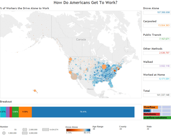 How Do Americans Get To Work-