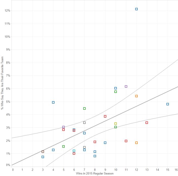 Win-Popularity Regression