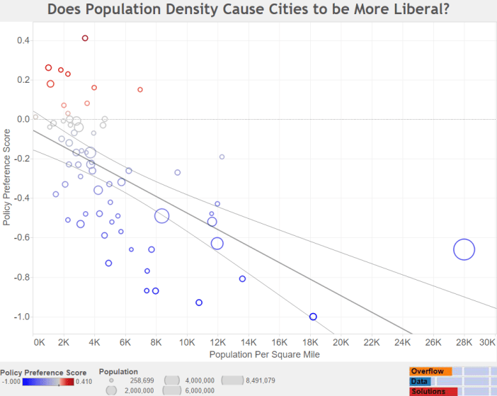 Does Population Density Cause Cities to be More Liberal