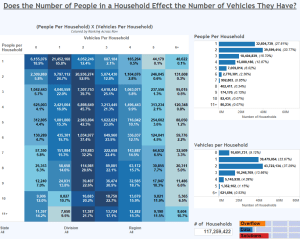 Does the Number of People in a Household Effect the Number of Vehicles They Have