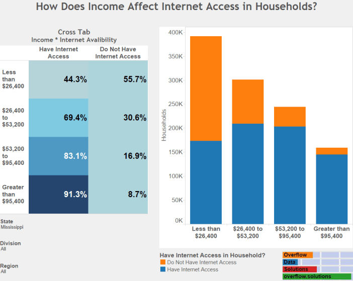 How Does Income Affect Internet Access in Households Mississippi