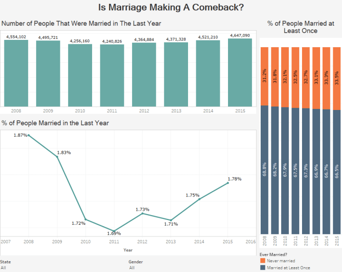 Is Marriage Making A Comeback