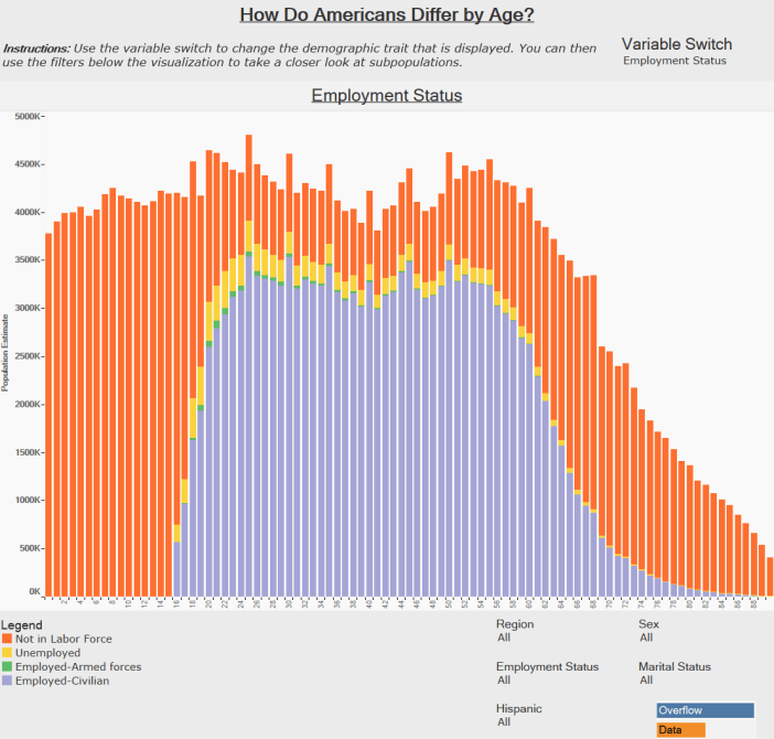 How Do Americans Differ by Age - Employment Status