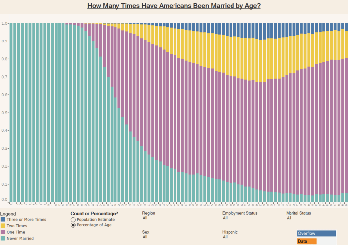 How Many Times Have Americans Been Married by Age