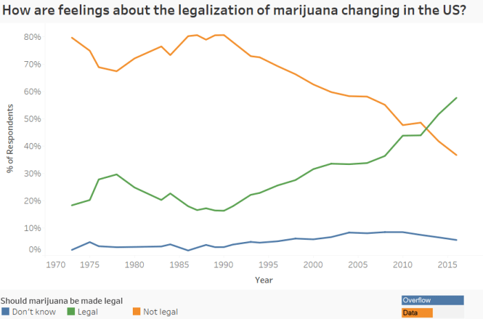 How are feelings about the legalization of marijuana changing in the US