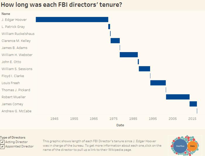 How long was each FBI directors' tenure