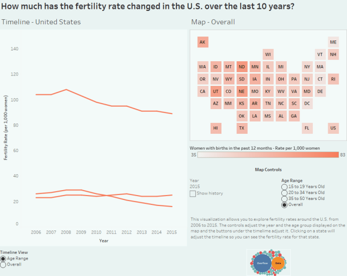 How much has the fertility rate changed in the U.S. over the last 10 years