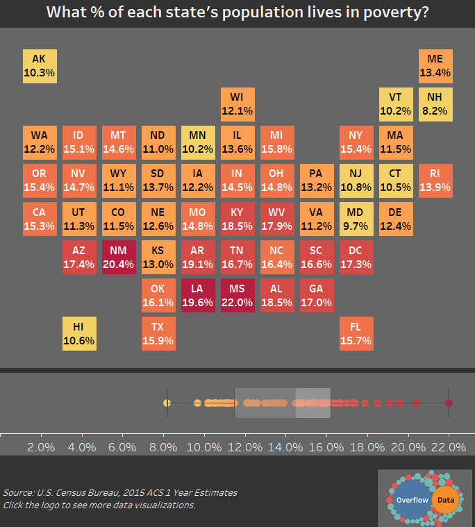 What % of each state's population lives in poverty