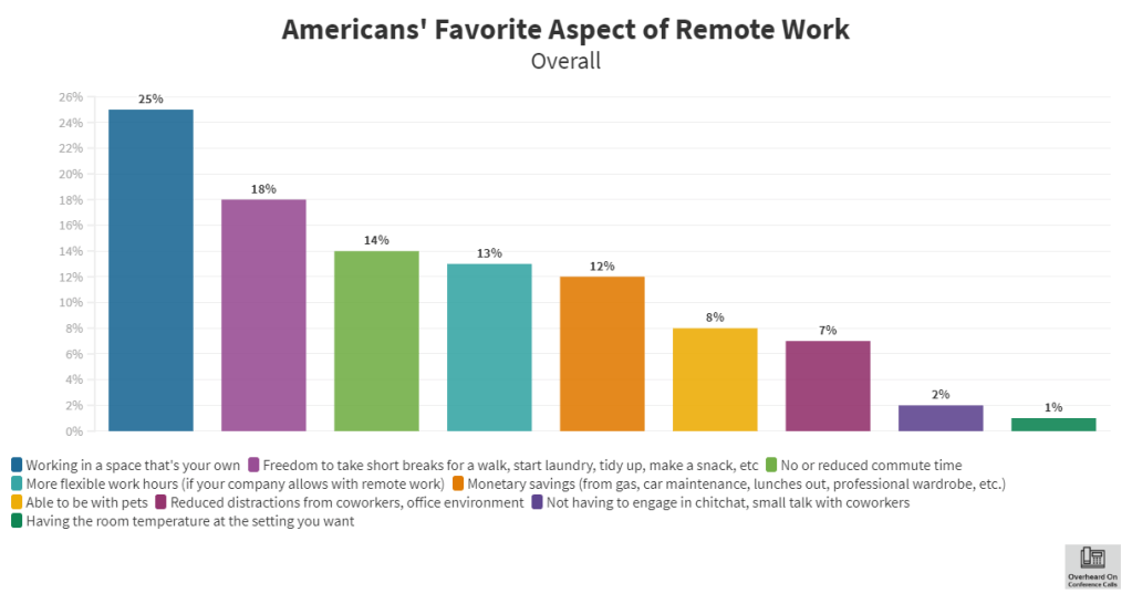 Bar graph of the favorite aspect of remote work in the U.S.