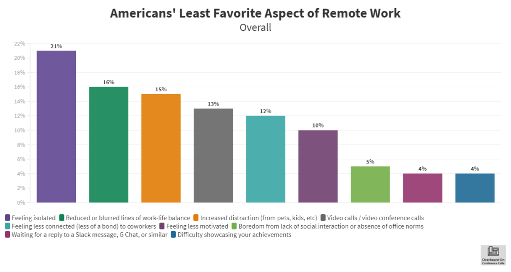 Bar chart of the least favorite aspects of remote work in the U.S.