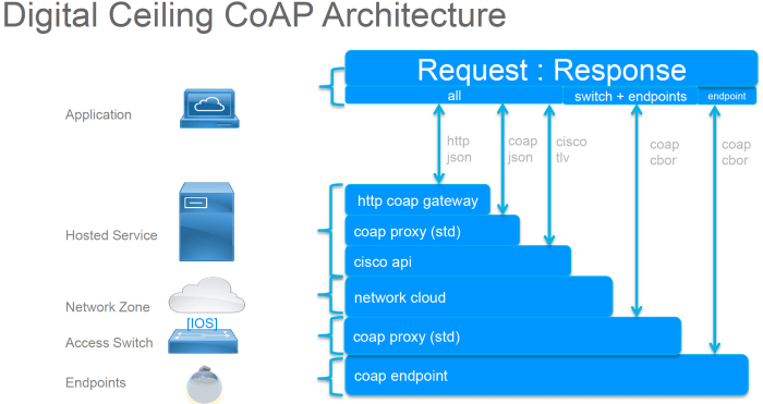 coap-structure